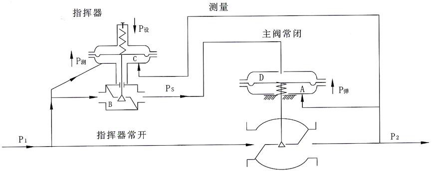 zzyvp指挥器操作自力式压力调节阀-欢迎访问上海迦百