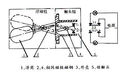 0 结构原理:   uqk型浮球液位控制器由互为隔离的浮球组和触头组二大