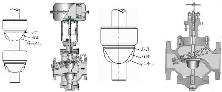 1.ZMAP、ZMAN型气动单座、双座调节阀(气动薄膜单座调节阀、气动薄膜双座调节阀)是自动化控制系统中仪表的执行单元,采用电-气阀门定位器,以电信号和压缩空气为动力,接受控制系统输入的0-10mA DC或4-20mA DC电流信号,由调节器将压缩空气,转换成气源压力信号输入输出,可实现分程控制(段幅信号),从而改变阀门开度位移,达到对流体介质的工艺参数精确调节控制 2.ZMAP、ZMAN型气动单座、双座调节阀(气动薄膜单座调节阀、气动薄膜双座调节阀)按作用模式可分; 正作用:气闭式-常开型(当信号压力增